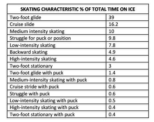 skating characteristics